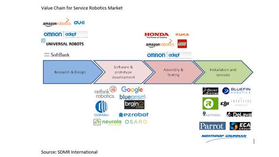 Service Robotics Market By Operating Environment Aerial Ground